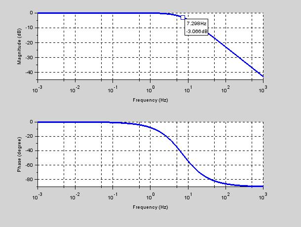 Diagramma di Bode del filtro