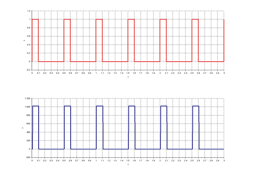 segnali I/O 500 ms d=20%